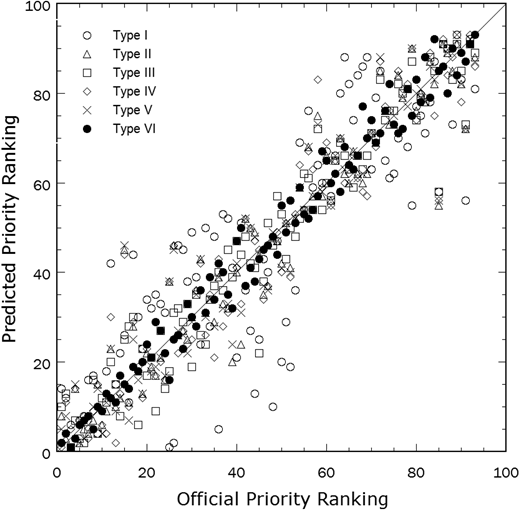 Comparisons of determined priority ranking based on flood risk assessment with official ranking data used in verification.