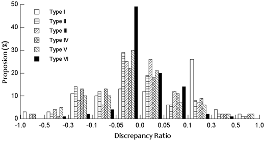 Comparison of discrepancy ratios of the PROMETHEE with six preference functions for official priority ranking used in verification.