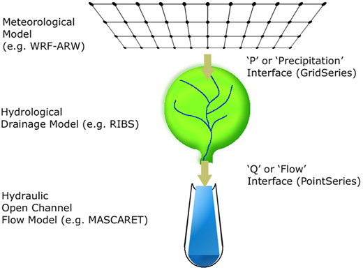 The 'P' (Precipitation) and 'Q' (Flow) interfaces between the meteorological model, the hydrological drainage model and the hydraulic, open channel flow model.