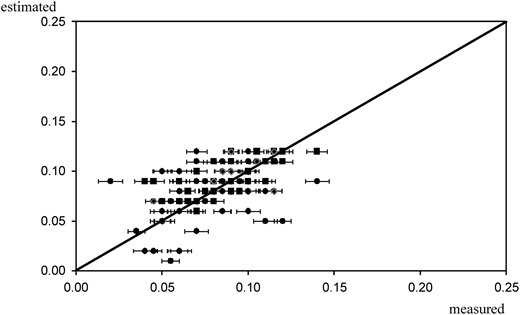 Comparison between measured and estimated values of chlorine concentration.