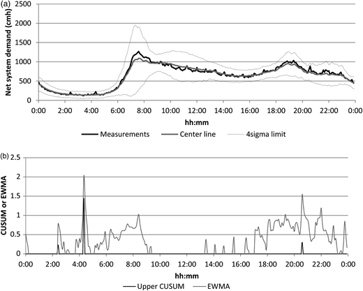 (a) Net system demand measurements on 4 February 2009 (Burst 2) plotted on the Shewart control chart and (b) their corresponding CUSUM (Ku = 2.4, Hu = 1.0) and EWMA (λu = 0.37, Lu = 4.0, UCL = 1.91) charts. Lower CUSUM is zero all day long. Burst 2 was reported at 8:00 am.
