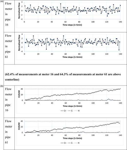 (a) Normalized flow measurements for pipes 16 and 61 in the Austin network and (b) their corresponding CUSUM charts when the burst event 2 in Table 8 occurred. Note the burst begins at time 0 and C+ and C− are assumed to begin at zero. Since the flows are generally greater than the reference value, C+ increases while C­− remains near 0. C+ exceeds the decision interval H (alarm threshold) near time step 140 for pipe 16.