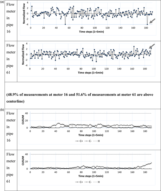(a) Normalized flow measurements for pipes 16 and 61 in the Austin network and (b) their corresponding CUSUM charts. No burst occurred during this time period.