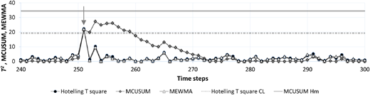 Plot of the anomaly indicators of multivariate methods for a portion of the control sample used for the Austin network. Measurements from two pressure meters were provided to the methods. MEWMA has the same CL with Hotelling T2 method. Hotelling T2 method and MEWMA sounded a false alarm near time step 251 (gray arrow) while no alarm was issued by MCUSUM.