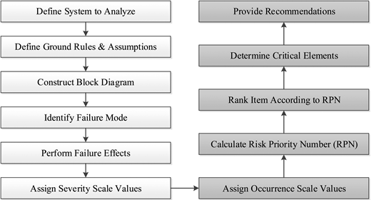 Resilience Based Failure Mode Effects And Criticality Analysis For