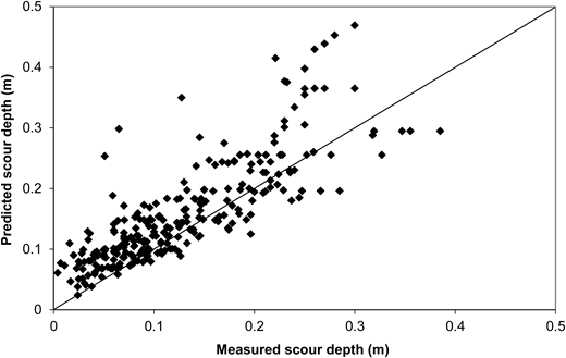 Comparison between the measured and predicted scour depths using K = 2.2 and Kw in the empirical formula of USDOT (2001), all laboratory data.