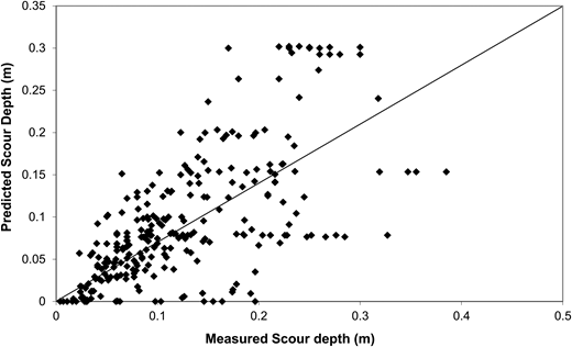 Comparison between the measured and predicted scour depths using the empirical formula of Breusers et al. (1977), all laboratory data.