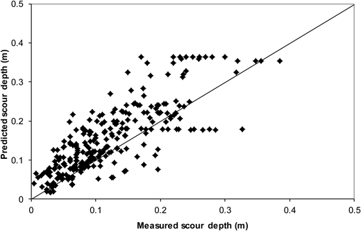 Comparison between the measured and predicted scour depths using the empirical formula of Melville (1997), all laboratory data.