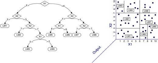 Example of a M5 model tree (Models 1–7 are linear regression models) (Bonakdar & Etemad-Shahidi 2011).
