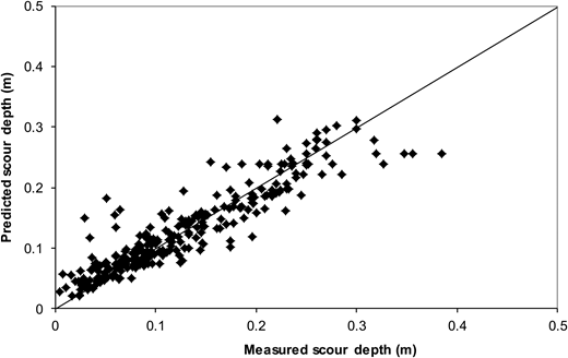 Comparison between the measured and predicted scour depth by M5′ model tree (linear model, M1), all laboratory data.