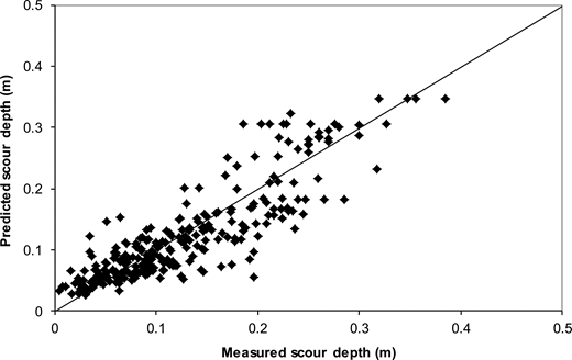 Comparison between the measured and predicted scour depth by M5′ model tree (M2), all laboratory data.