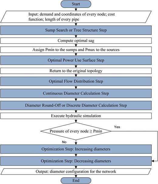 OPUS methodology BPMN diagram.