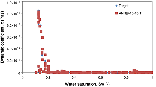 Plots of the dynamic coefficient values from ANN structures output and target data against water saturation using ANN [9-13-15-1].