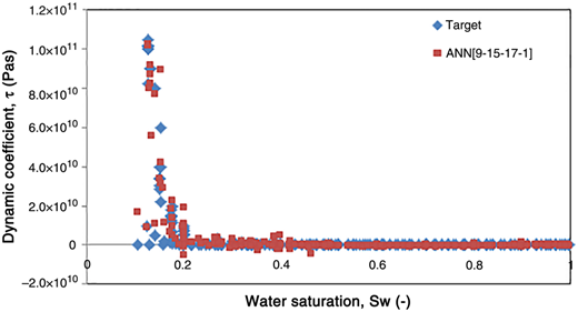 Plots of the dynamic coefficient values from ANN structures output and target data against water saturation using ANN [9-15-17-1].