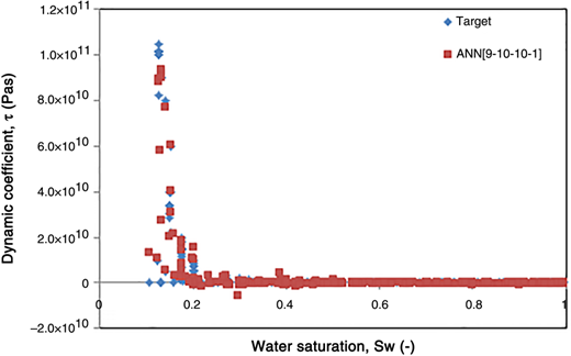 Plots of the dynamic coefficient values from ANN structures output and target data against water saturation using ANN [9-10-10-1].