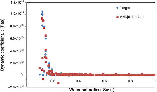 Plots of the dynamic coefficient values from ANN structures output and target data against water saturation using ANN [9-11-13-1].