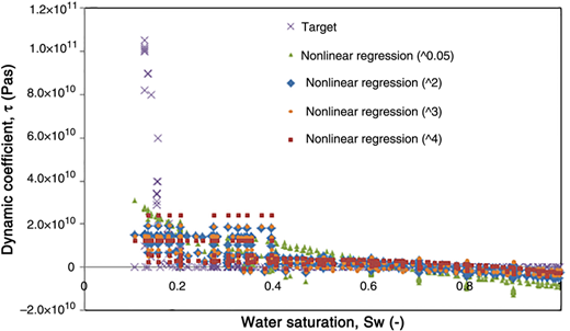 Plots of the dynamic coefficient against the water saturation values for the entire data set and the predictions by NLR structures.