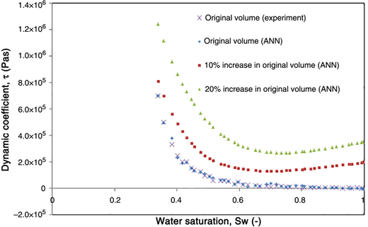 Prediction of dynamic coefficient values against water saturation for the original, 10%, and 20% increase in domain size using the ANN [9-13-15-1]. Data for the original domain size were obtained from Das & Mirzaei (2012) where the oil viscosity is 200 cSt.