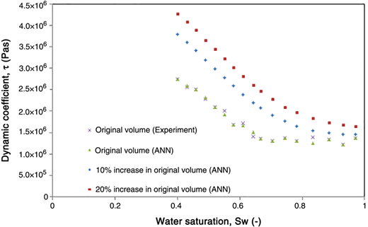 Prediction of dynamic coefficient values against water saturation for the original, 10%, and 20% increase in domain size using ANN [9-13-15-1]. Data for original domain size were obtained from Goel & O'Carroll (2011) where the oil viscosity is 5 cSt.