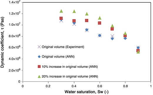 Dynamic coefficient values against water saturation for the original, 10% and 20% increase in domain size using ANN [9-13-15-1]. Data for original domain size were obtained from our laboratory experiments (Abidoye & Das 2015) using methodology described by Das & Mirzaei (2012) but using an oil viscosity of 500 cSt.