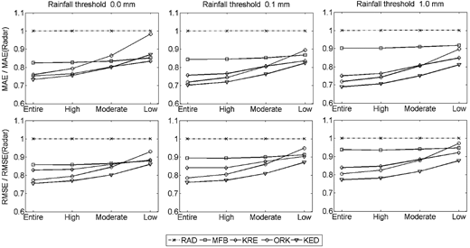 Relative errors normalised with respect to the radar errors for the different radar-raingauge merging techniques during convective events and for different raingauge densities.