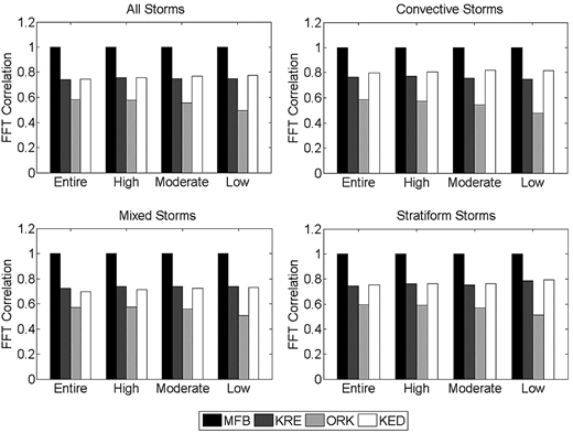 Correlations between the frequency spectra of the merged rainfall fields and the frequency spectra of the original radar rainfall fields for different storm types on different raingauge network densities.