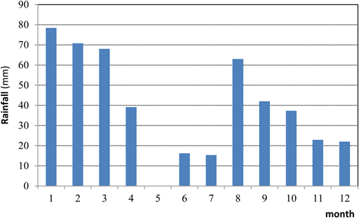 Monthly rainfall distribution for Elicona a Falcone rain gauge (year 2006).