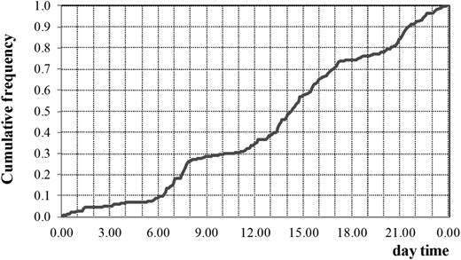 Cumulative relative frequency distribution of the toilet use during the day at the 5 min resolution timescale (household intra-daily demand pattern).