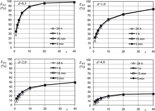 Evaluation of tank water saving efficiency at the different selected resolution timescales.