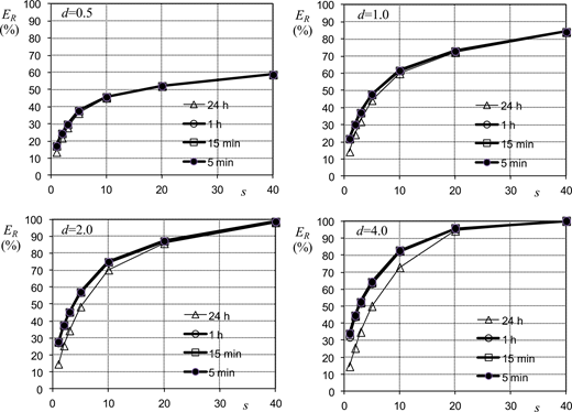 Evaluation of the volumetric retention efficiency of the tank at the different selected resolution timescales.
