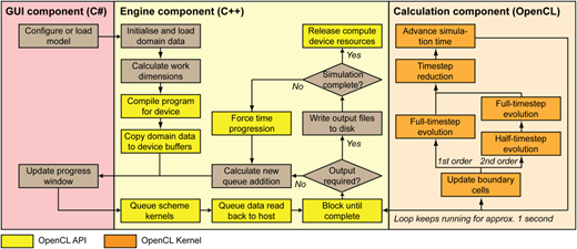 Flowchart of the software processes indicating which components are OpenCL kernels or API calls.
