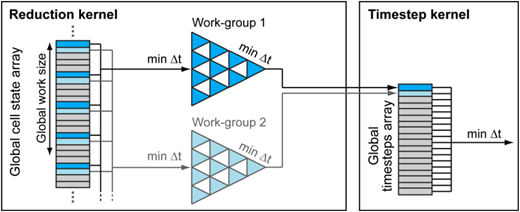 Representation of a two-stage reduction process with a global stride of 6 (stride in reality would be much larger) performing a series of binary comparisons to create a smaller array of potential values.