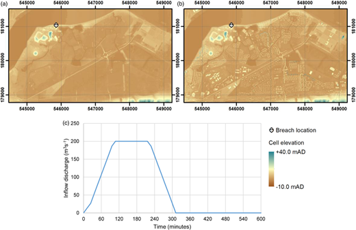(a) Digital terrain model (DTM) and inflow location for Thamesmead; (b) digital elevation model (DEM) with buildings included; (c) volumetric discharge at the breach location.