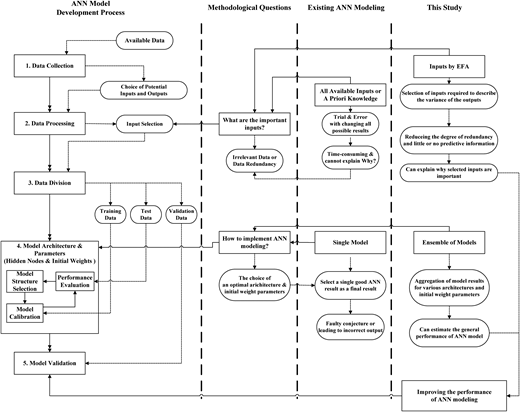 Research questions and approaches applied in this study.