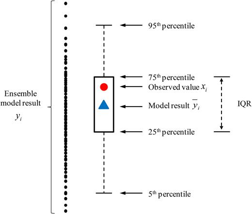 IQR of ANN ensemble model results.