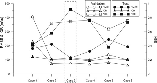 Comparison of the test and validation results of each case for v5.