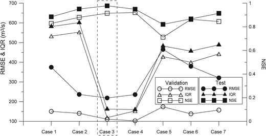 Comparison of the test and validation results of each case for v19.