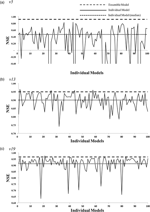 Comparison of the validation results between individual and ANN ensemble models.