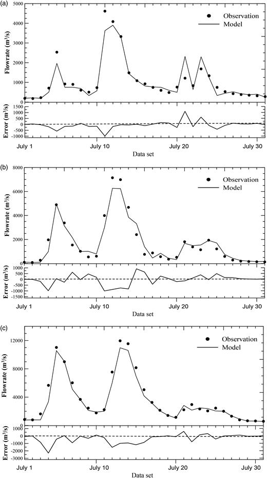 Validation result for v5, v13, and v19 in high discharge period.