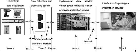 The hydrological data supply chain.