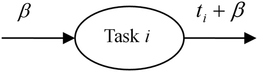 Single task structures.