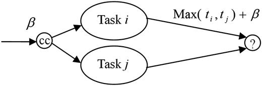 Concurrent structures.