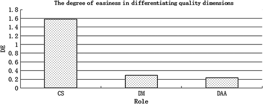 The degree of easiness in differentiating quality dimensions.