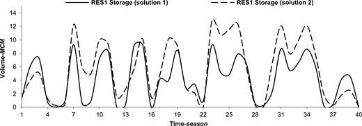 RES1 storage variation, obtained by solutions 1 and 2.