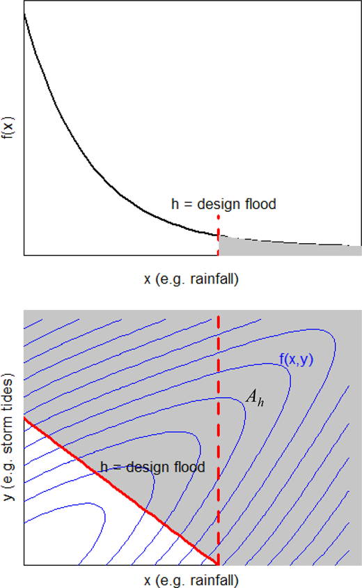 The grey shaded region (top panel) illustrates  obtained from a univariate analysis, which corresponds to the shaded region to the right of the red dashed line in the bottom panel. The grey shaded region (bottom panel) shows the failure region  and  in the bivariate setting by integrating the f(x, y) (blue contours). Please refer to the online version of this paper to see this figure in colour: http://www.iwaponline.com/jh/toc.htm.