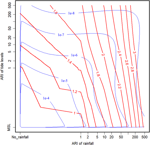 The density of the logistic model f(x, y) with  (blue contours), and the water levels h for various combinations of rainfall and storm tide events (red lines). The rainfall and storm tide events are given in terms of ARIs. Please refer to the online version of this paper to see this figure in colour: http://www.iwaponline.com/jh/toc.htm.