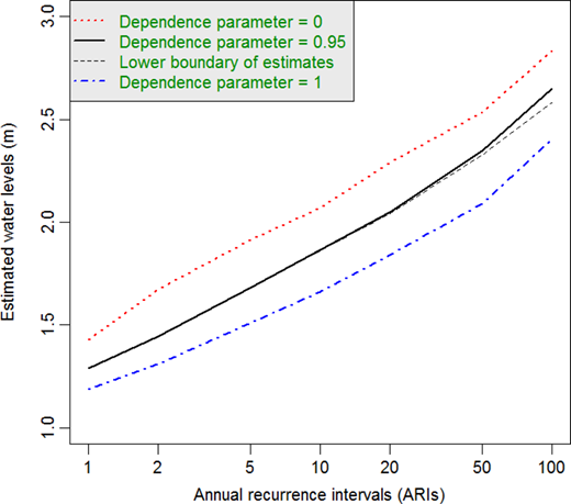 Estimated water levels for  (black solid line) against different annual recurrence intervals (ARIs). The black dashed line indicates the lower boundary of estimates.  (red dotted line) and  (blue dot-dashed line) represent complete dependence and independence, respectively. Please refer to the online version of this paper to see this figure in colour: http://www.iwaponline.com/jh/toc.htm.