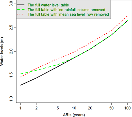 Estimated water level estimates using variously sized water level table. The black line uses Table2 in entirety. The green dashed and red dotted lines remove the no-rainfall column and the mean sea level (MSL) row, respectively. Please refer to the online version of this paper to see this figure in colour: http://www.iwaponline.com/jh/toc.htm.