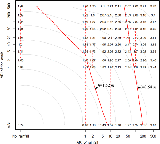 Illustration of the proposed method to quantify interpolation bounds for different water levels (h = 1.52 m, 2.54 m) based on the water level table (Table2). The dotted and dashed red lines are respectively the lower and upper bounds of the interpolated water level (solid red lines). The grey contours are the joint density. Please refer to the online version of this paper to see this figure in colour: http://www.iwaponline.com/jh/toc.htm.