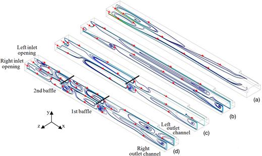 Streamlines fields for scenarios: (a) n-W, (b) W, (c) W-1B, and (d) W-2B.